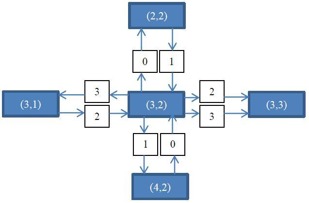 Figure6 : Example representation of directions in quaternary digits