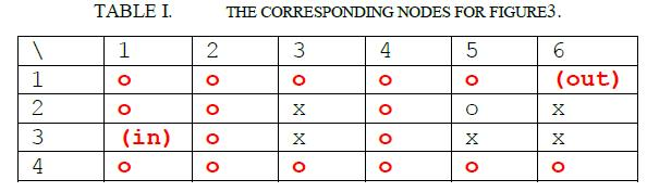 Table 1 - Node representation